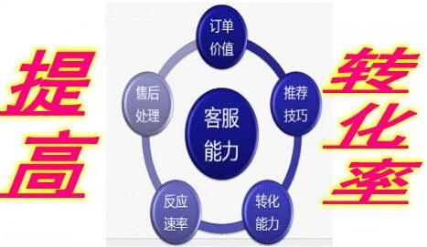 快速提高企业网站推广转化率的常用方法