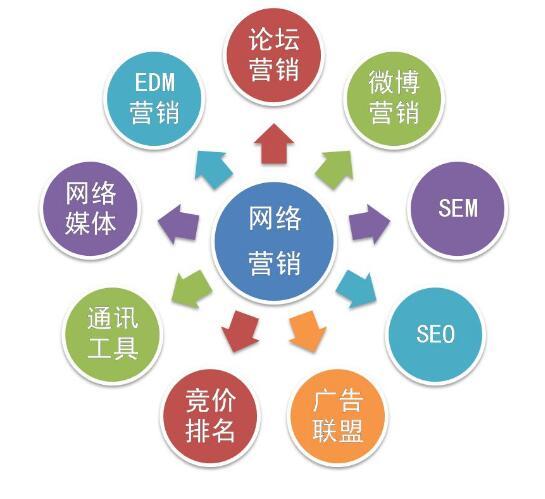 创业公司如何高效将产品推向市场?如何快速开拓网络推广