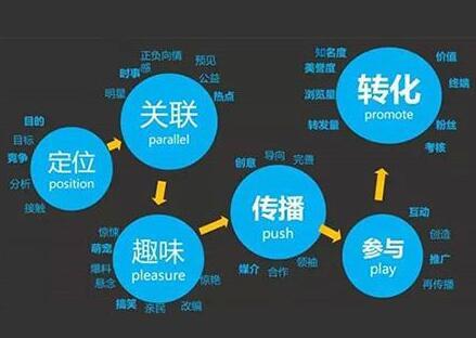 地方营销公司:企业SEO订单获取的5大法宝
