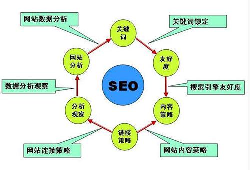 关于SEO(网站推广搜索排名)的100个问题及解答