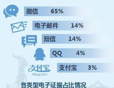 微信QQ聊天记录将成有效证据