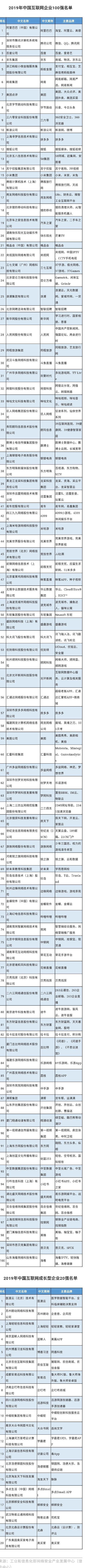 2019年中国互联网企业100强榜单