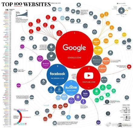 全球百大流量网站榜出炉:中国强势崛起,15家网站上榜百大网站名单