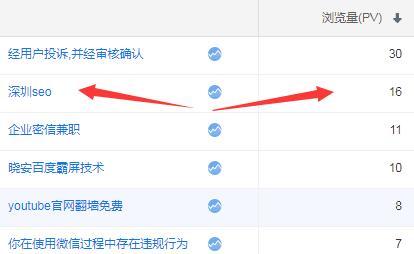 深圳seo统计数据