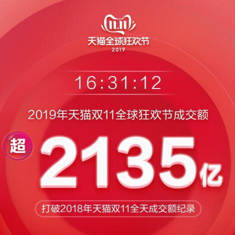 16小时超去年全天!天猫双11成交已破2135亿