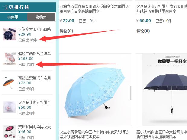淘宝店铺开2周卖了18把雨伞