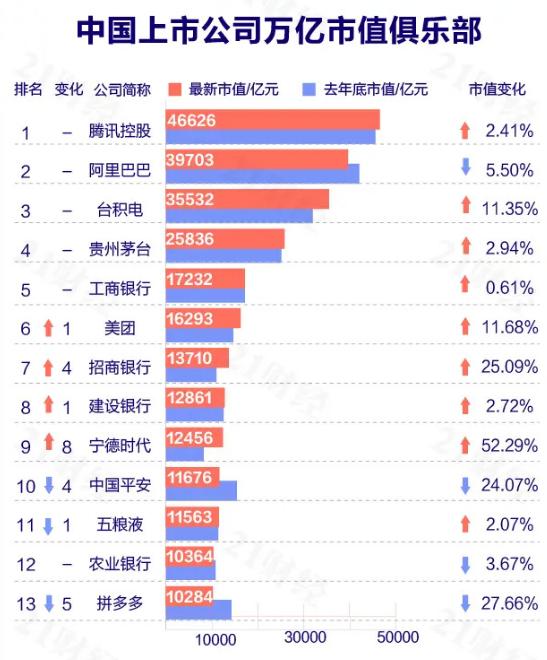 中国市值过万亿的互联网公司